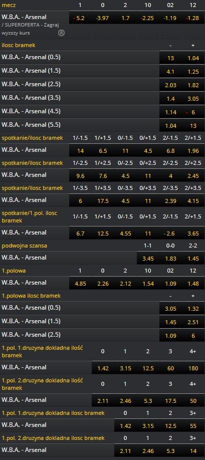 Kursy Fortuna WBA - Arsenal 31.12.2017 godz. 17:30